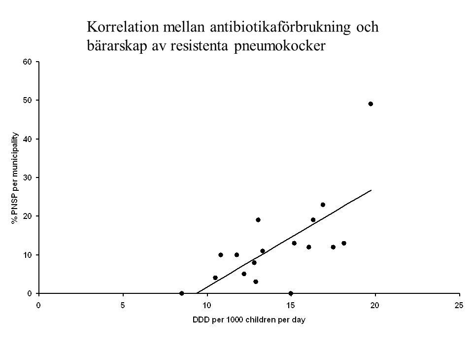 Korrelation mellan antibiotikaförbrukning och bärarskap av resistenta pneumokocker