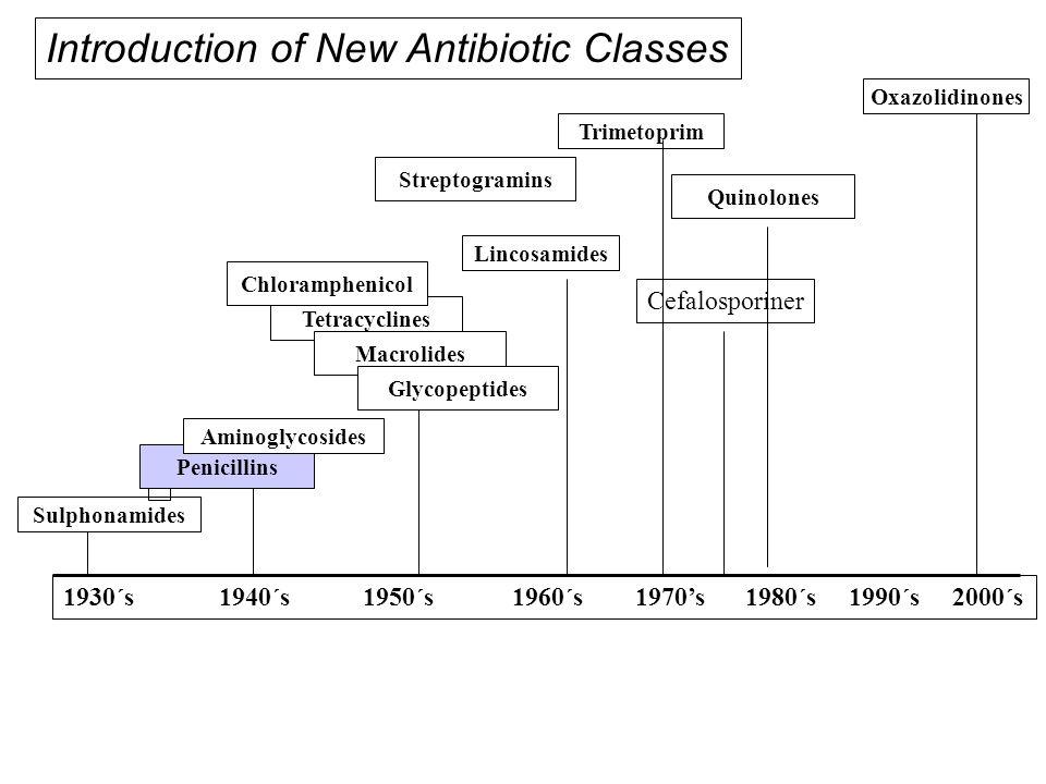 Antibiotikaresistens En oundviklig konsekvens av antibiotikabehandling