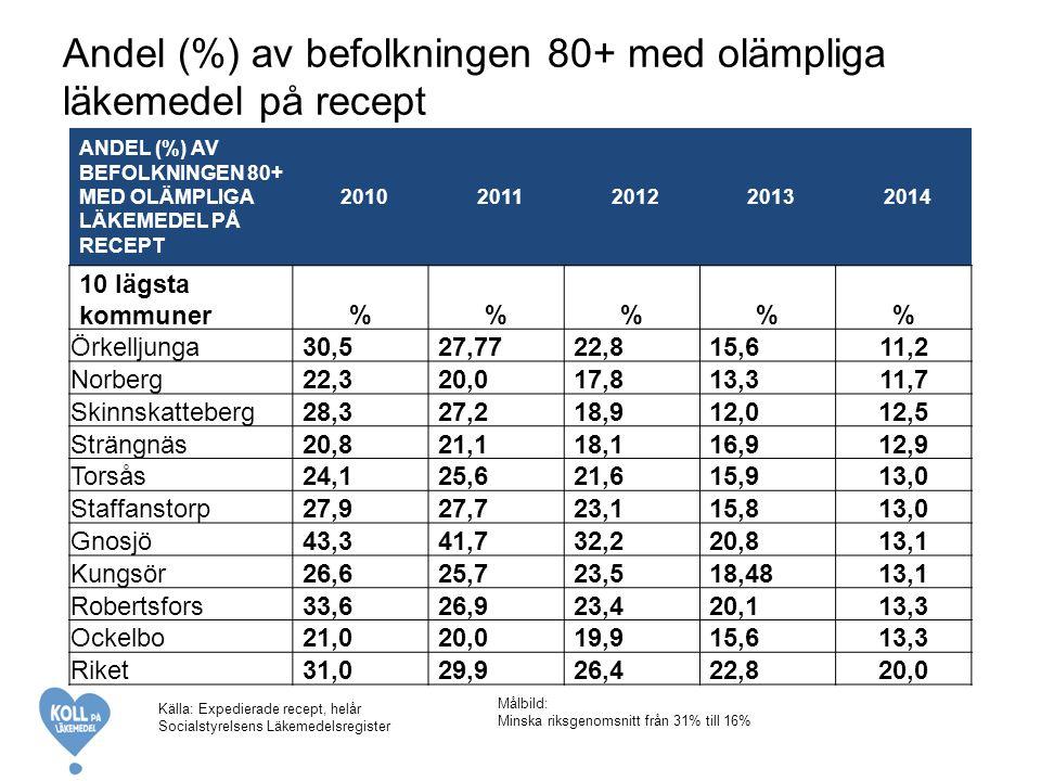 Andel (%) av befolkningen 80+ med olämpliga läkemedel på recept Målbild: Minska riksgenomsnitt från 31% till 16% ANDEL (%) AV BEFOLKNINGEN 80+ MED OLÄMPLIGA LÄKEMEDEL PÅ RECEPT 20102011201220132014 10 lägsta kommuner%%% Örkelljunga30,527,7722,815,611,2 Norberg22,320,017,813,311,7 Skinnskatteberg28,327,218,912,012,5 Strängnäs20,821,118,116,912,9 Torsås24,125,621,615,913,0 Staffanstorp27,927,723,115,813,0 Gnosjö43,341,732,220,813,1 Kungsör26,625,723,518,4813,1 Robertsfors33,626,923,420,113,3 Ockelbo21,020,019,915,613,3 Riket31,029,926,422,820,0 Källa: Expedierade recept, helår Socialstyrelsens Läkemedelsregister