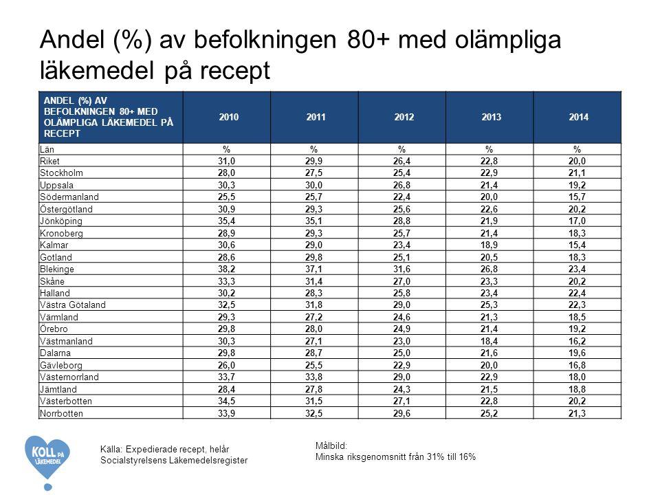 Andel (%) av befolkningen 80+ med olämpliga läkemedel på recept ANDEL (%) AV BEFOLKNINGEN 80+ MED OLÄMPLIGA LÄKEMEDEL PÅ RECEPT 20102011201220132014 Län%%% Riket31,029,926,422,820,0 Stockholm28,027,525,422,921,1 Uppsala30,330,026,821,419,2 Södermanland25,525,722,420,015,7 Östergötland30,929,325,622,620,2 Jönköping35,435,128,821,917,0 Kronoberg28,929,325,721,418,3 Kalmar30,629,023,418,915,4 Gotland28,629,825,120,518,3 Blekinge38,237,131,626,823,4 Skåne33,331,427,023,320,2 Halland30,228,325,823,422,4 Västra Götaland32,531,829,025,322,3 Värmland29,327,224,621,318,5 Örebro29,828,024,921,419,2 Västmanland30,327,123,018,416,2 Dalarna29,828,725,021,619,6 Gävleborg26,025,522,920,016,8 Västernorrland33,733,829,022,918,0 Jämtland28,427,824,321,518,8 Västerbotten34,531,527,122,820,2 Norrbotten33,932,529,625,221,3 Målbild: Minska riksgenomsnitt från 31% till 16% Källa: Expedierade recept, helår Socialstyrelsens Läkemedelsregister