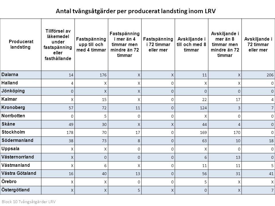 Producerat landsting Tillförsel av läkemedel under fastspänning eller fasthållande Fastspänning upp till och med 4 timmar Fastspänning i mer än 4 timm