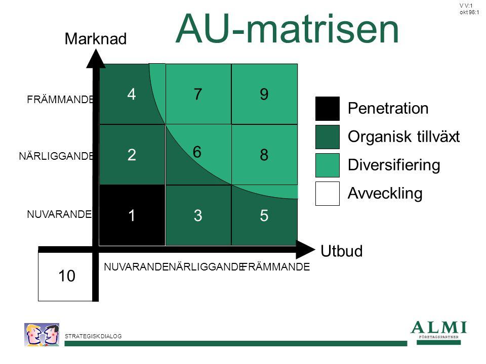 STRATEGISK DIALOG AU-matrisen Penetration Organisk tillväxt Diversifiering Avveckling NUVARANDENÄRLIGGANDEFRÄMMANDE NUVARANDE NÄRLIGGANDE FRÄMMANDE Utbud Marknad 2 4 10 135 6 79 8 6 V V:1 okt 96:1
