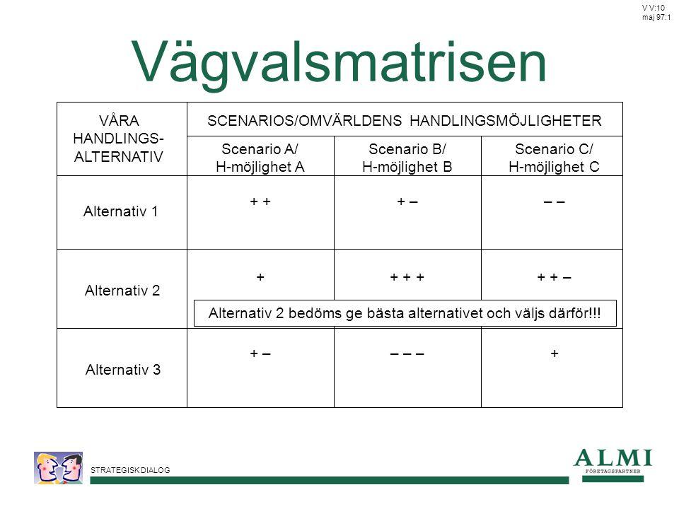 STRATEGISK DIALOG Vägvalsmatrisen VÅRA HANDLINGS- ALTERNATIV Alternativ 1 Alternativ 2 Alternativ 3 SCENARIOS/OMVÄRLDENS HANDLINGSMÖJLIGHETER Scenario B/ H-möjlighet B Scenario A/ H-möjlighet A Scenario C/ H-möjlighet C V V:10 maj 97:1 + –+ – + + +++ + – – – –+ –+ Alternativ 2 bedöms ge bästa alternativet och väljs därför!!!
