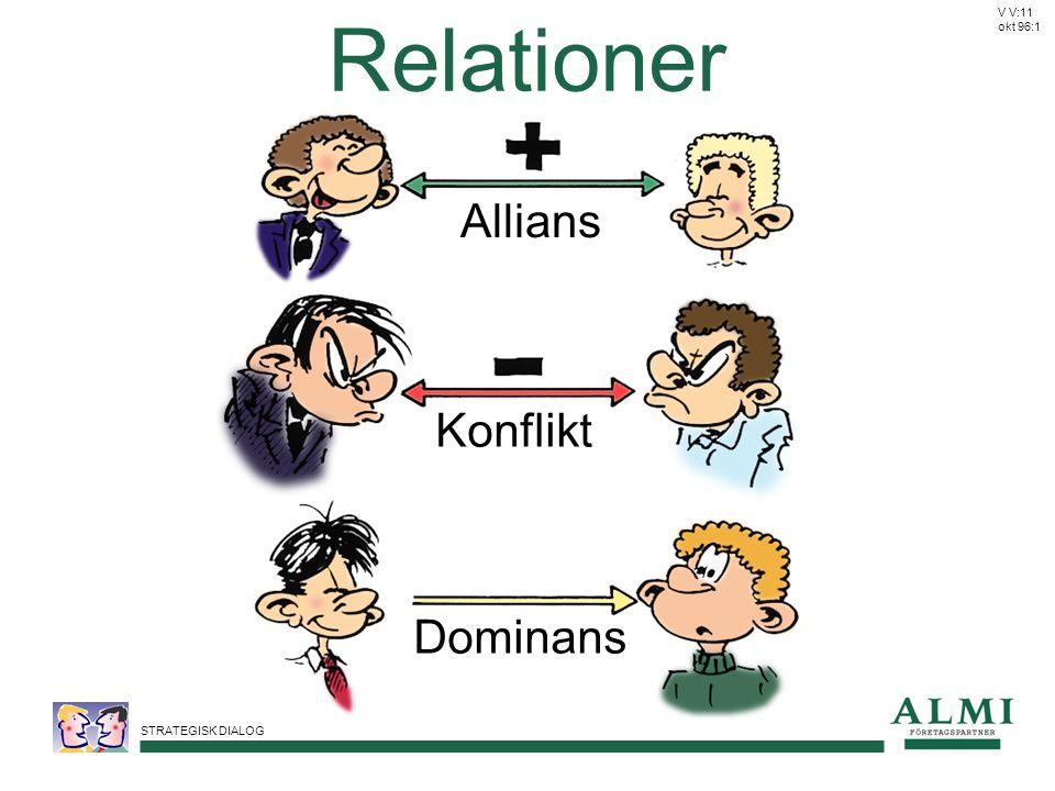 STRATEGISK DIALOG Relationer Allians Konflikt Dominans V V:11 okt 96:1