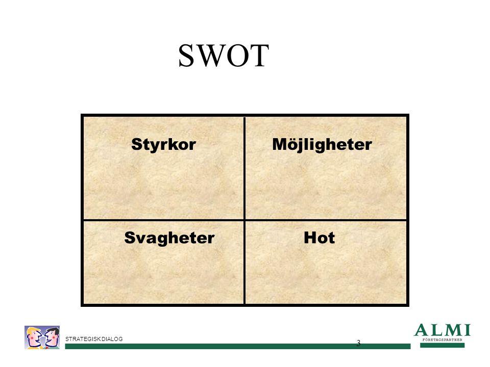 STRATEGISK DIALOG 3 Styrkor SvagheterHot Möjligheter SWOT
