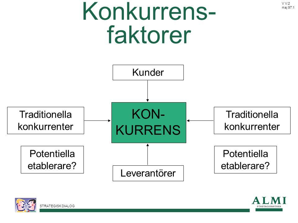 STRATEGISK DIALOG Konkurrens- faktorer Kunder Potentiella etablerare? Traditionella konkurrenter V V:2 maj 97:1 KON- KURRENS Leverantörer Potentiella