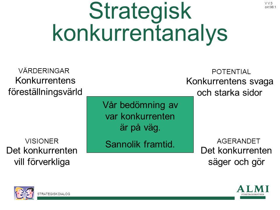 STRATEGISK DIALOG Strategisk konkurrentanalys VÄRDERINGAR Konkurrentens föreställningsvärld VISIONER Det konkurrenten vill förverkliga AGERANDET Det k