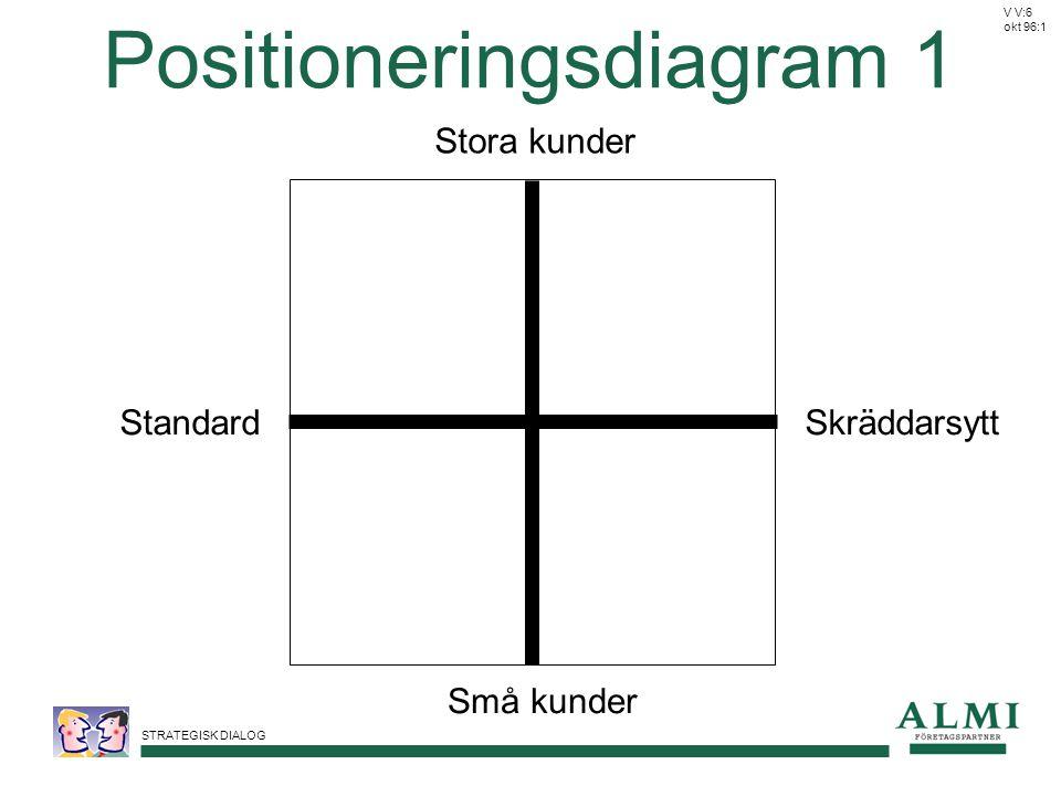 STRATEGISK DIALOG Stora kunder Små kunder SkräddarsyttStandard Positioneringsdiagram 1 V V:6 okt 96:1