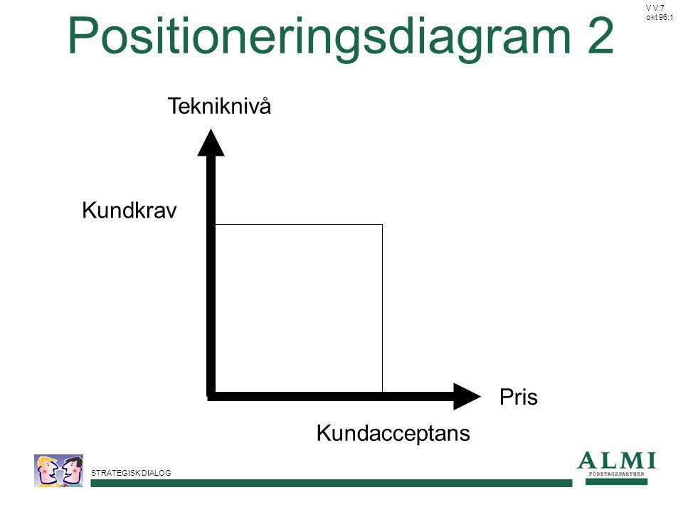 STRATEGISK DIALOG Positioneringsdiagram 2 Tekniknivå Pris Kundkrav Kundacceptans V V:7 okt 96:1