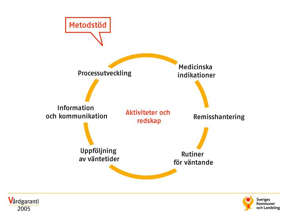 Kunskap om orsaker till köer finns samlade i tidigare arbeten: Väntetider i Vården (ViV), process- och genombrottstekniker, Socialstyrelsens riktlinjearbete, Svenska Läkaresällskapets prioriteringsarbete samt enskilda landstings arbeten med vårdprogram och prioriteringar.