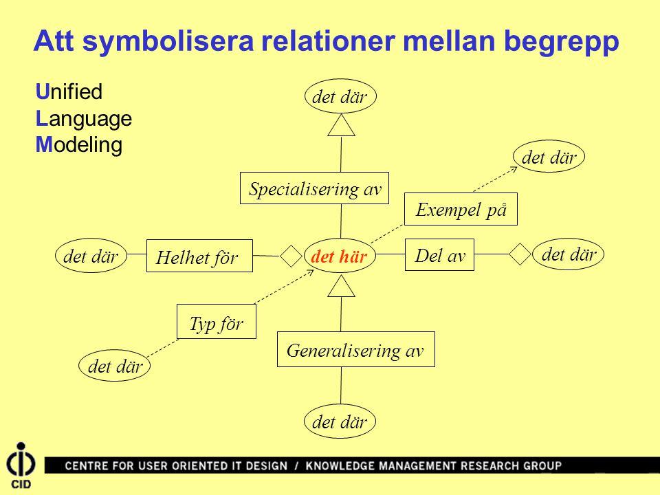 det här Generalisering av det där Helhet för det där Specialisering av det där Del av det där Exempel på det där Typ för Att symbolisera relationer mellan begrepp Unified Language Modeling