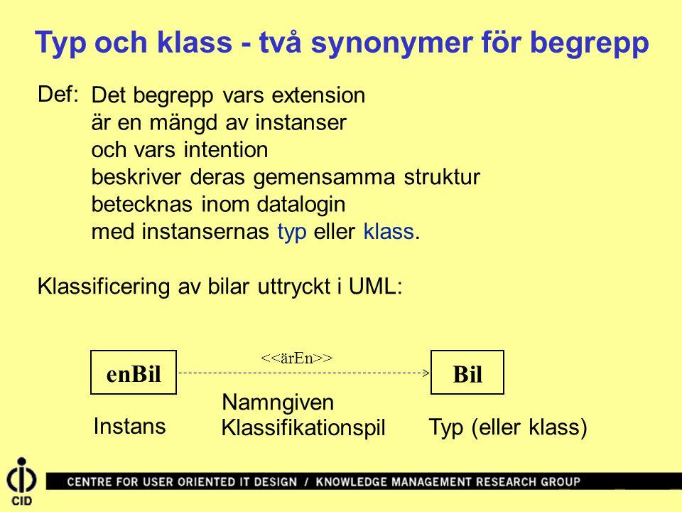 Typ och klass - två synonymer för begrepp Det begrepp vars extension Def: är en mängd av instanser och vars intention beskriver deras gemensamma struktur betecknas inom datalogin med instansernas typ eller klass.