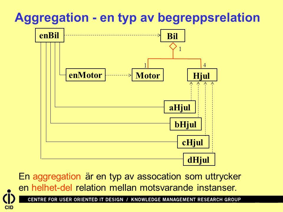 Bil enBil Hjul Motor 4 1 1 aHjul bHjul cHjuldHjul enMotor Aggregation - en typ av begreppsrelation En aggregation är en typ av assocation som uttrycker en helhet-del relation mellan motsvarande instanser.