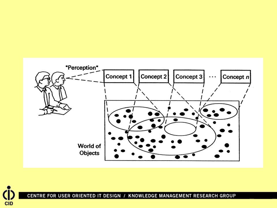 Fordon enBåt > Person enBil pelle anna > ägarskap ägare egendom > 0..21 Länk-begränsningar uttrycks genom multiplicitet Tolkning: Varje instans av typ Fordon Varje instans av typ Person är länkat till exakt 1 instans av typ Person.