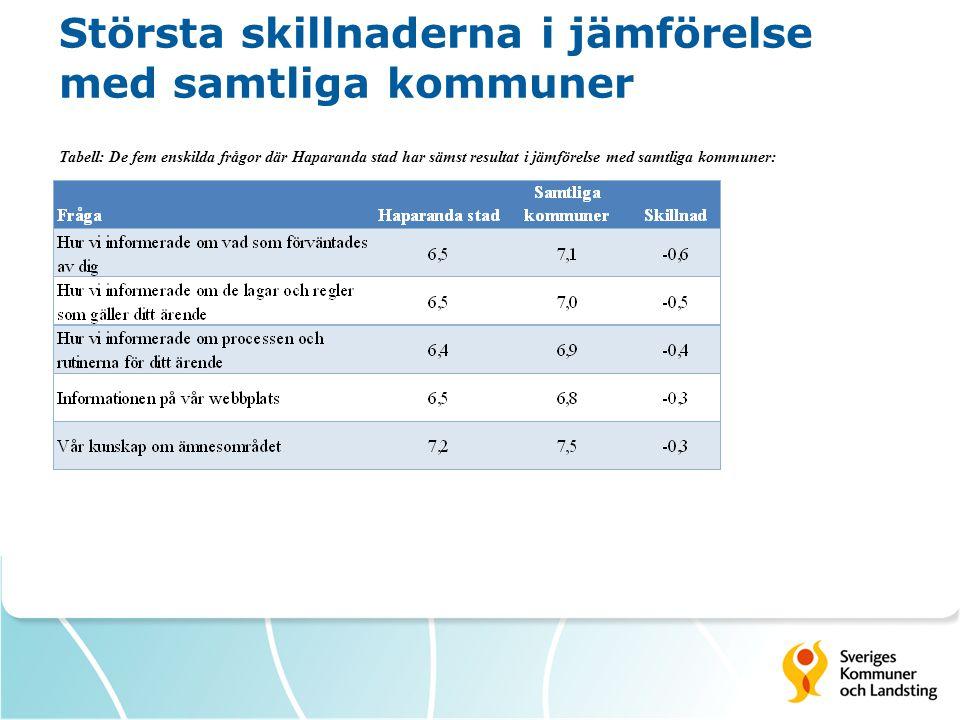 Största skillnaderna i jämförelse med samtliga kommuner Tabell: De fem enskilda frågor där Haparanda stad har sämst resultat i jämförelse med samtliga kommuner: