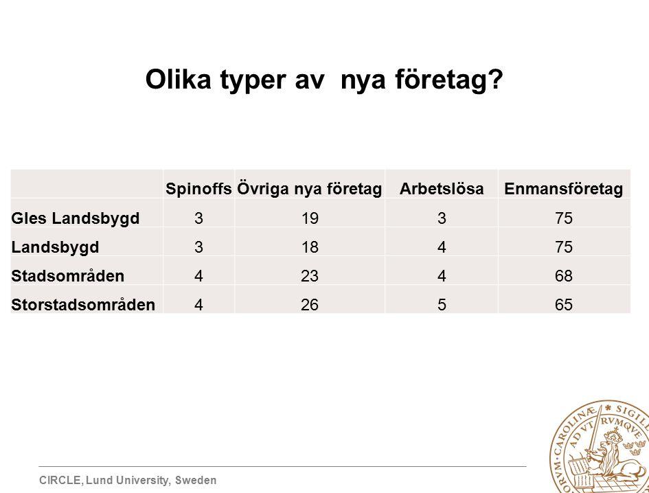 CIRCLE, Lund University, Sweden Olika typer av nya företag.