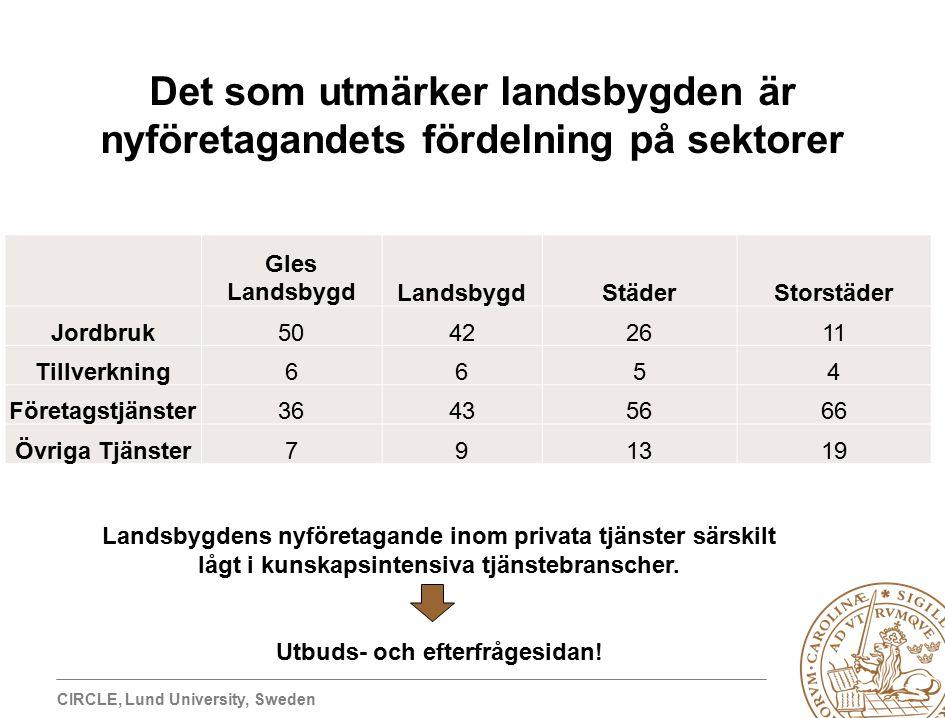CIRCLE, Lund University, Sweden Det som utmärker landsbygden är nyföretagandets fördelning på sektorer Gles LandsbygdLandsbygdStäderStorstäder Jordbruk50422611 Tillverkning6654 Företagstjänster36435666 Övriga Tjänster791319 Landsbygdens nyföretagande inom privata tjänster särskilt lågt i kunskapsintensiva tjänstebranscher.