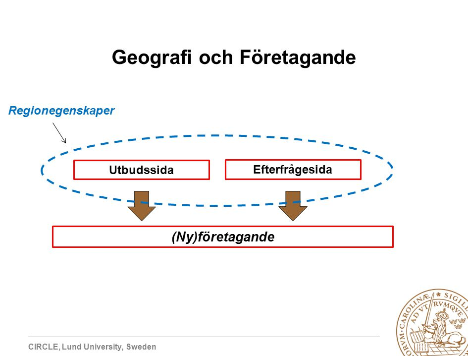 CIRCLE, Lund University, Sweden Geografi och Företagande Utbudssida Efterfrågesida (Ny)företagande Regionegenskaper