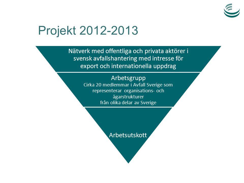 Projekt 2012-2013 Nätverk med offentliga och privata aktörer i svensk avfallshantering med intresse för export och internationella uppdrag Arbetsgrupp
