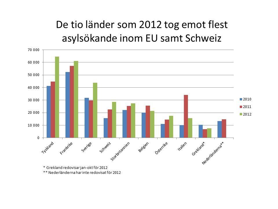 De tio länder som 2012 tog emot flest asylsökande inom EU samt Schweiz * Grekland redovisar jan-okt för 2012 ** Nederländerna har inte redovisat för 2