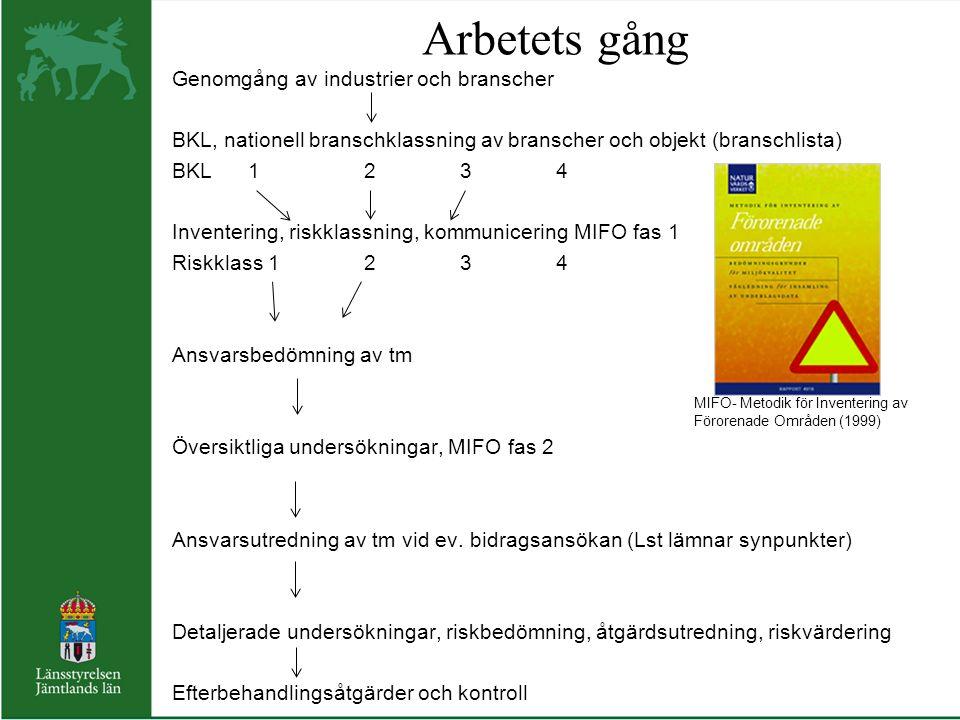 Inventering och riskklassning enligt MIFO, fas 1 Inventering Faktainsamling (arkiv, intervjuer, GIS etc) Platsbesök