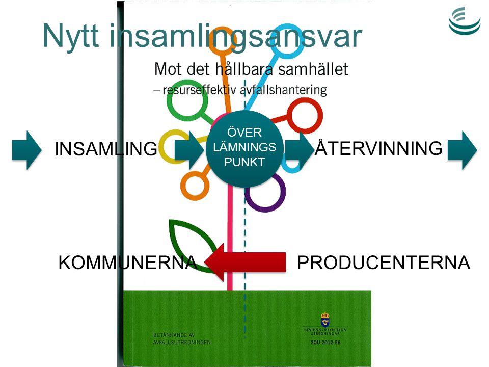 ÖVER LÄMNINGS PUNKT INSAMLINGÅTERVINNING KOMMUNERNAPRODUCENTERNA Nytt insamlingsansvar