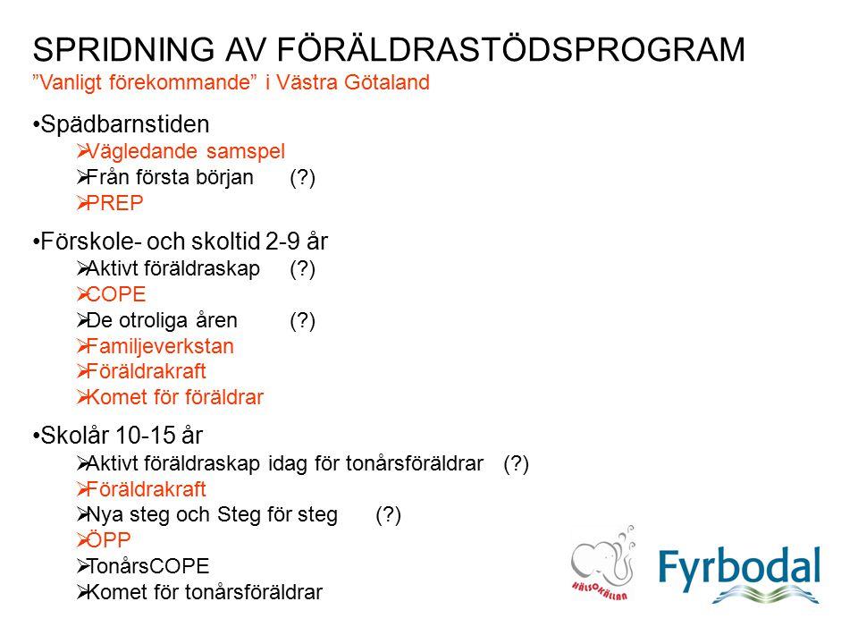 SPRIDNING AV FÖRÄLDRASTÖDSPROGRAM Vanligt förekommande i Västra Götaland Spädbarnstiden  Vägledande samspel  Från första början( )  PREP Förskole- och skoltid 2-9 år  Aktivt föräldraskap ( )  COPE  De otroliga åren ( )  Familjeverkstan  Föräldrakraft  Komet för föräldrar Skolår 10-15 år  Aktivt föräldraskap idag för tonårsföräldrar ( )  Föräldrakraft  Nya steg och Steg för steg ( )  ÖPP  TonårsCOPE  Komet för tonårsföräldrar