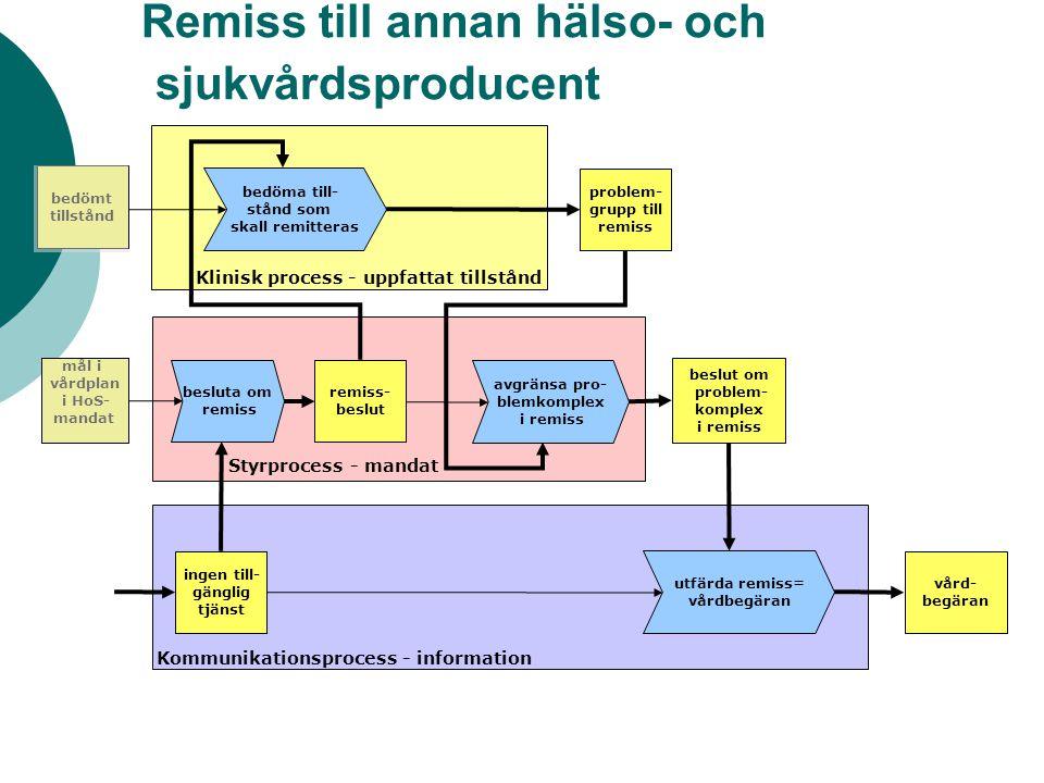 Remiss till annan hälso- och sjukvårdsproducent beslut om problem- komplex i remiss Klinisk process - uppfattat tillstånd Styrprocess - mandat Kommunikationsprocess - information avgränsa pro- blemkomplex i remiss utfärda remiss= vårdbegäran bedöma till- stånd som skall remitteras problem- grupp till remiss vård- begäran remiss- beslut bedömt tillstånd mål i vårdplan i HoS- mandat ingen till- gänglig tjänst besluta om remiss