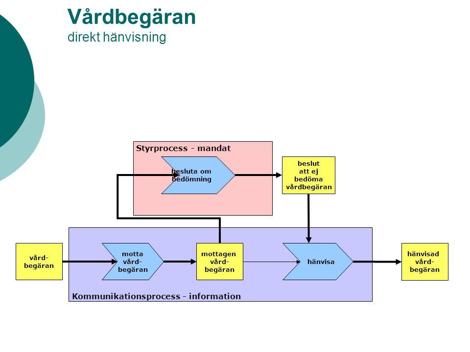 Problemkomplex, mål i vårdplan upprepning om målet inte nåtts hälso- och sjukvårds- mandat vårdin- formation inhämta kompletterande information kompletterat uppfattat tillstånd avgränsa problemkomplex mål i vårdplan i HoS- mandat Klinisk process - uppfattat tillstånd Styrprocess - mandat Kommunikationsprocess - information matcha mål mot till- gängliga aktiviteter hälsoproblem prioritera, formulera mål i vårdplan problem- komplex bedöma vårdbehov behovs- bedömt tillstånd