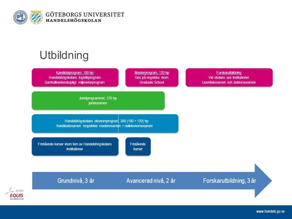 www.handels.gu.se Utbildning Forskarutbildning, 3 årAvancerad nivå, 2 årGrundnivå, 3 år Kandidatprogram, 180 hp Handelshögskolans logistikprogram Samh