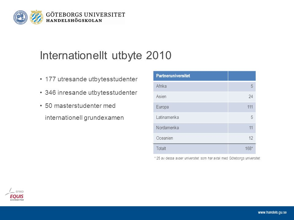 www.handels.gu.se Internationellt utbyte 2010 177 utresande utbytesstudenter 346 inresande utbytesstudenter 50 masterstudenter med internationell grun