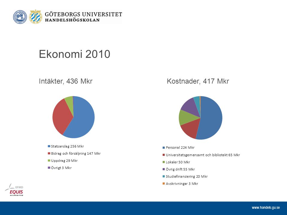 www.handels.gu.se Ekonomi 2010 Intäkter, 436 MkrKostnader, 417 Mkr