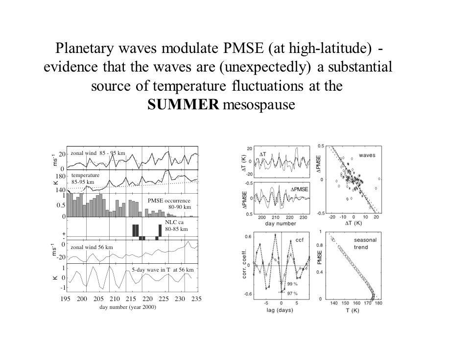 Planetary waves modulate PMSE (at high-latitude) - evidence that the waves are (unexpectedly) a substantial source of temperature fluctuations at the SUMMER mesospause