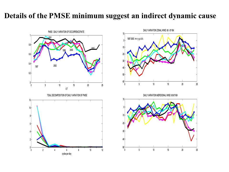 Details of the PMSE minimum suggest an indirect dynamic cause