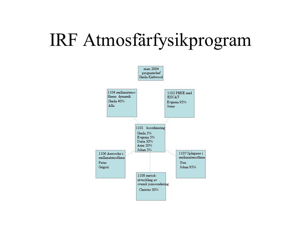 IRF Atmosfärfysikprogram