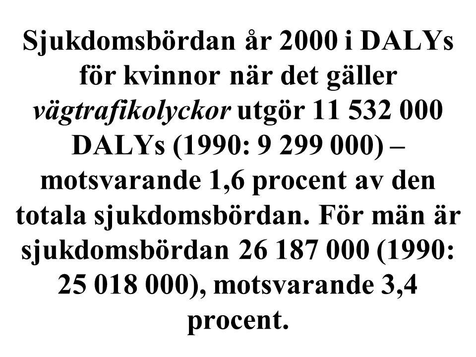 Sjukdomsbördan år 2000 i DALYs för kvinnor när det gäller vägtrafikolyckor utgör 11 532 000 DALYs (1990: 9 299 000) – motsvarande 1,6 procent av den totala sjukdomsbördan.