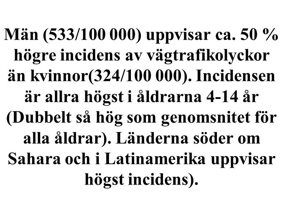 Män (533/100 000) uppvisar ca. 50 % högre incidens av vägtrafikolyckor än kvinnor(324/100 000).