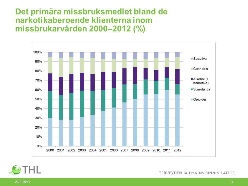 Det primära missbruksmedlet bland de narkotikaberoende klienterna inom missbrukarvården 2000–2012 (%) 26.8.20133