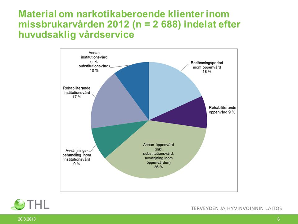 Material om narkotikaberoende klienter inom missbrukarvården 2012 (n = 2 688) indelat efter huvudsaklig vårdservice 26.8.20136
