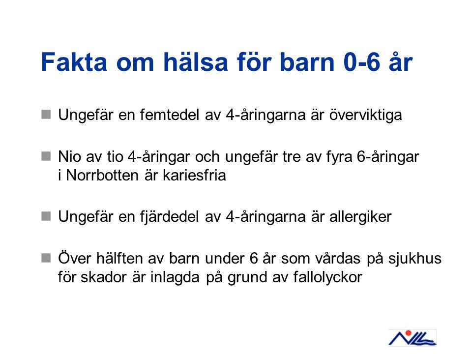 Fakta om hälsa för barn 0-6 år Ungefär en femtedel av 4-åringarna är överviktiga Nio av tio 4-åringar och ungefär tre av fyra 6-åringar i Norrbotten ä