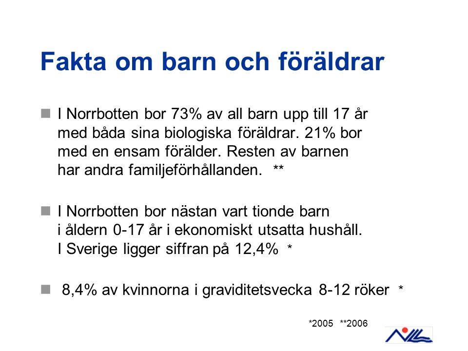 Fakta om barn och föräldrar I Norrbotten bor 73% av all barn upp till 17 år med båda sina biologiska föräldrar. 21% bor med en ensam förälder. Resten