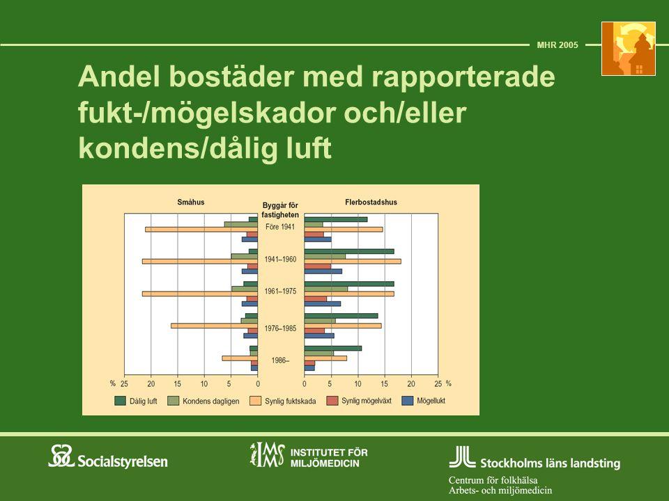 Andel bostäder med rapporterade fukt-/mögelskador och/eller kondens/dålig luft MHR 2005