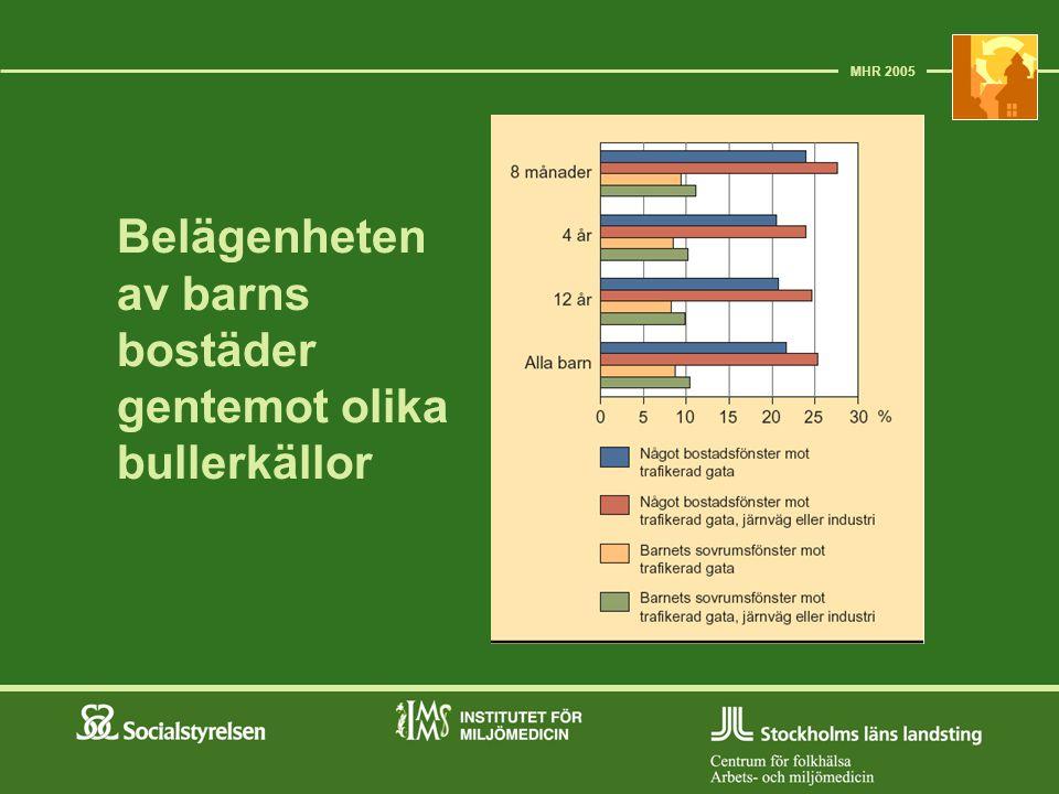 Belägenheten av barns bostäder gentemot olika bullerkällor MHR 2005