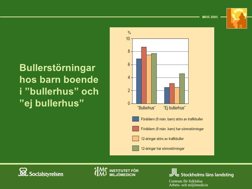 """Bullerstörningar hos barn boende i """"bullerhus"""" och """"ej bullerhus"""" MHR 2005"""