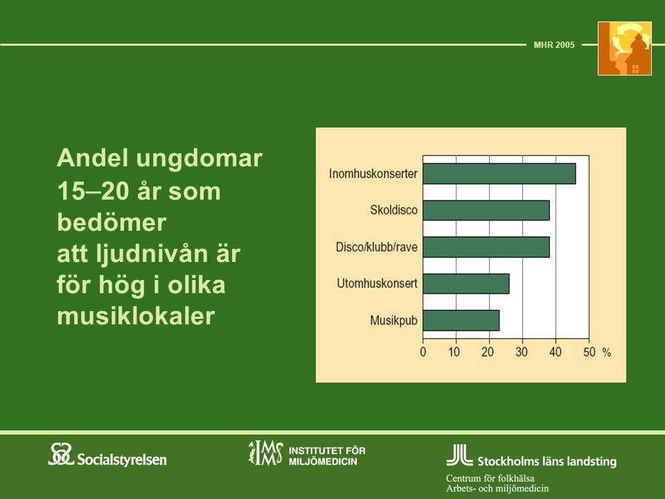 Andel ungdomar 15 – 20 år som bedömer att ljudnivån är för hög i olika musiklokaler MHR 2005