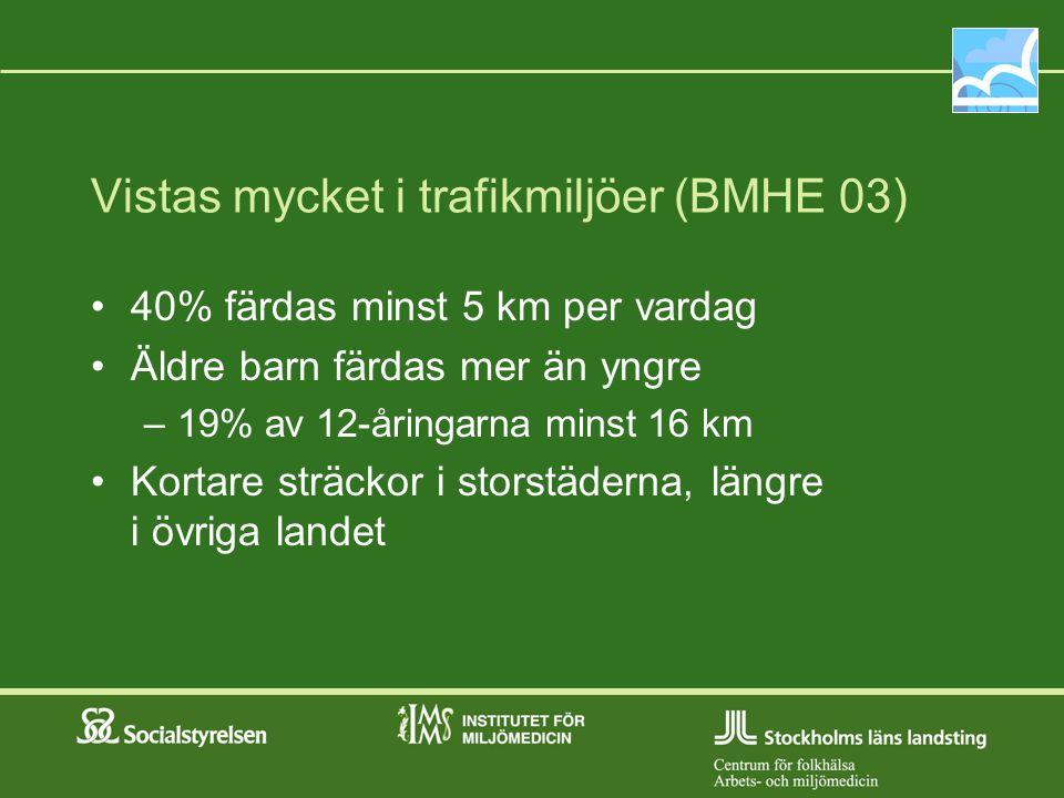 Vistas mycket i trafikmiljöer (BMHE 03) 40% färdas minst 5 km per vardag Äldre barn färdas mer än yngre –19% av 12-åringarna minst 16 km Kortare sträc