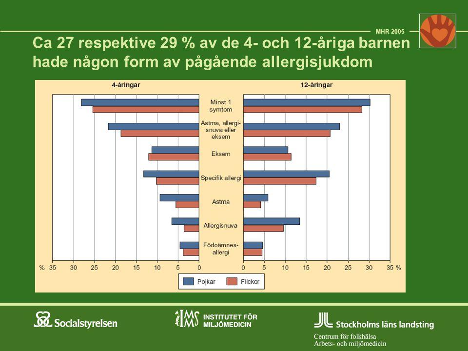 Ca 27 respektive 29 % av de 4- och 12-åriga barnen hade någon form av pågående allergisjukdom MHR 2005