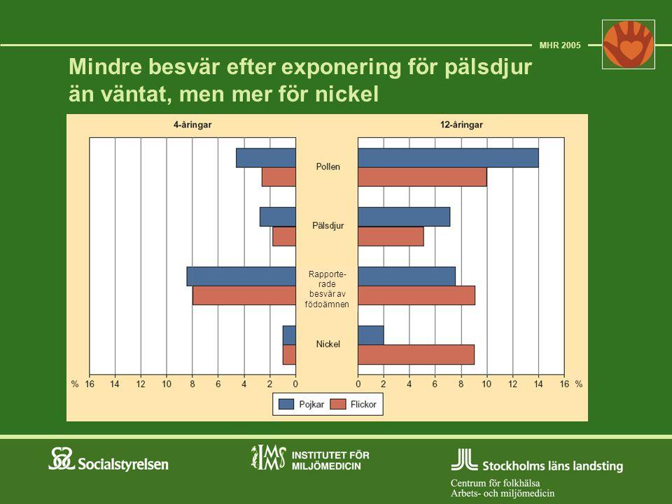 Mer astma och luftvägsbesvär vid pälsdjurskontakt bland 12-åriga barn i Norrland MHR 2005 Luftvägsbesvär vid pälsdjurs- kontakt (%)