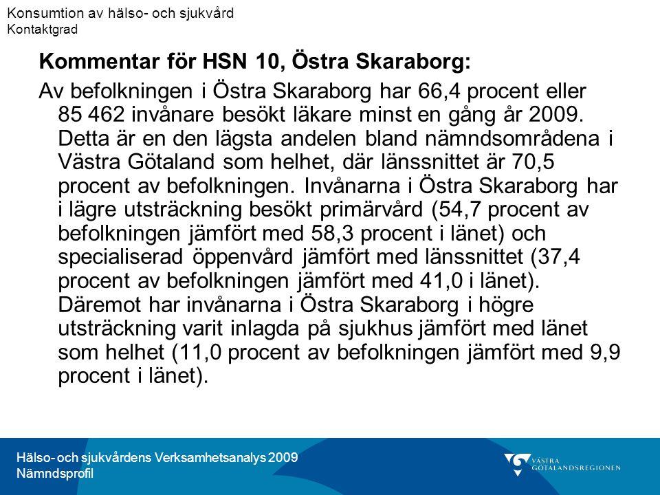 Hälso- och sjukvårdens Verksamhetsanalys 2009 Nämndsprofil Kommentar för HSN 10, Östra Skaraborg: Av befolkningen i Östra Skaraborg har 66,4 procent eller 85 462 invånare besökt läkare minst en gång år 2009.