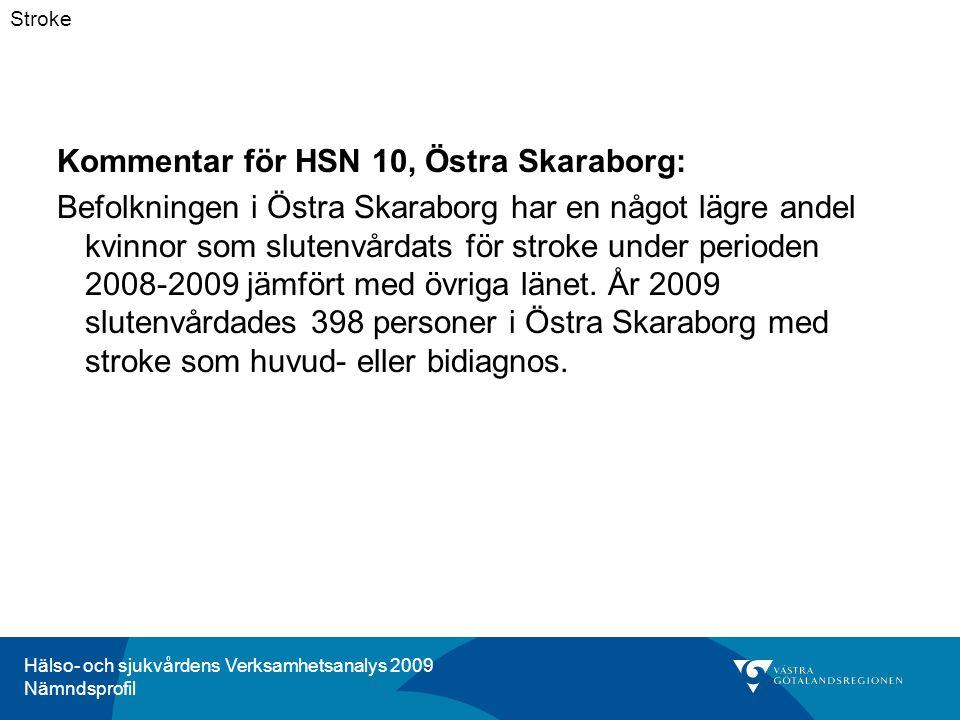 Hälso- och sjukvårdens Verksamhetsanalys 2009 Nämndsprofil Kommentar för HSN 10, Östra Skaraborg: Befolkningen i Östra Skaraborg har en något lägre andel kvinnor som slutenvårdats för stroke under perioden 2008-2009 jämfört med övriga länet.